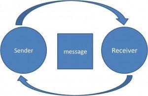 Listening diagram